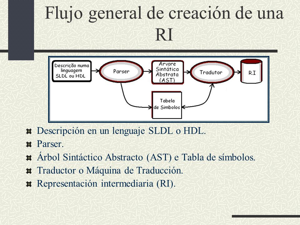 Flujo general de creación de una RI
