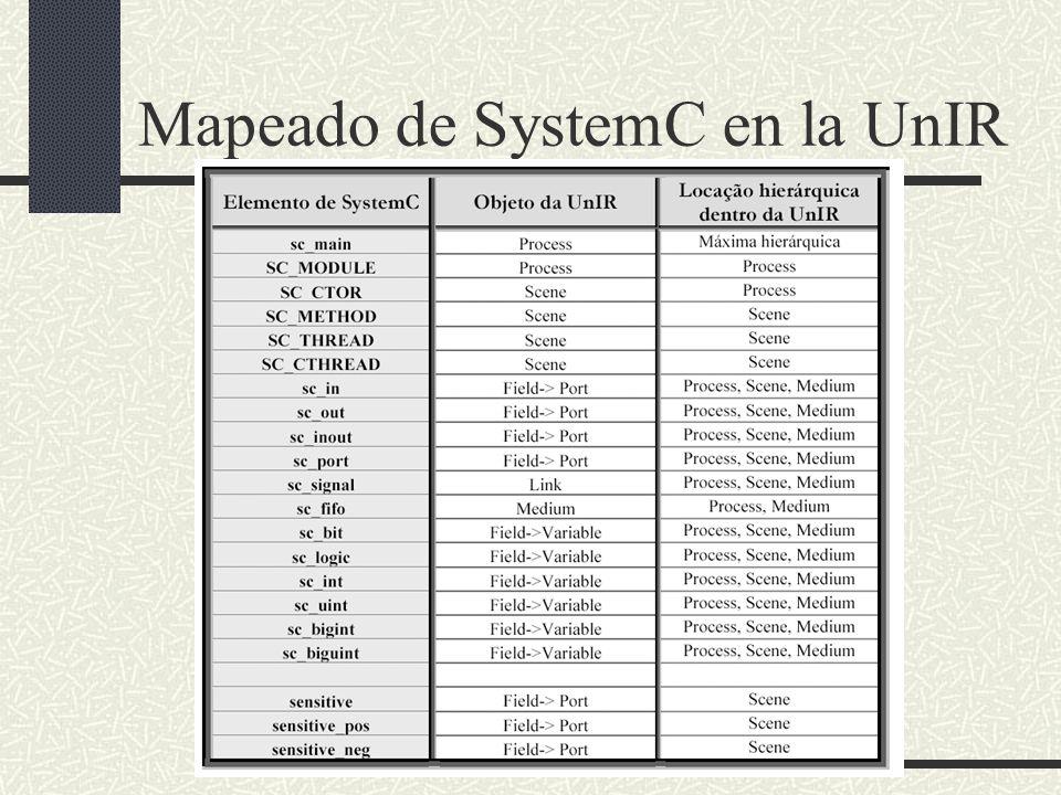 Mapeado de SystemC en la UnIR