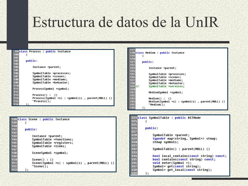 Estructura de datos de la UnIR