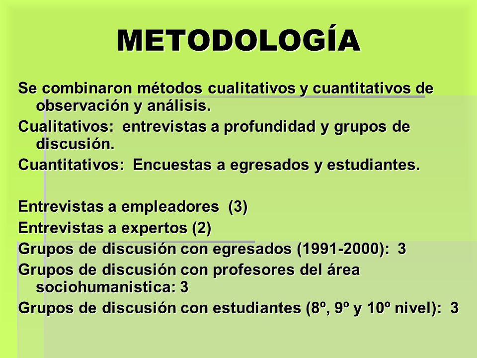 METODOLOGÍA Se combinaron métodos cualitativos y cuantitativos de observación y análisis.