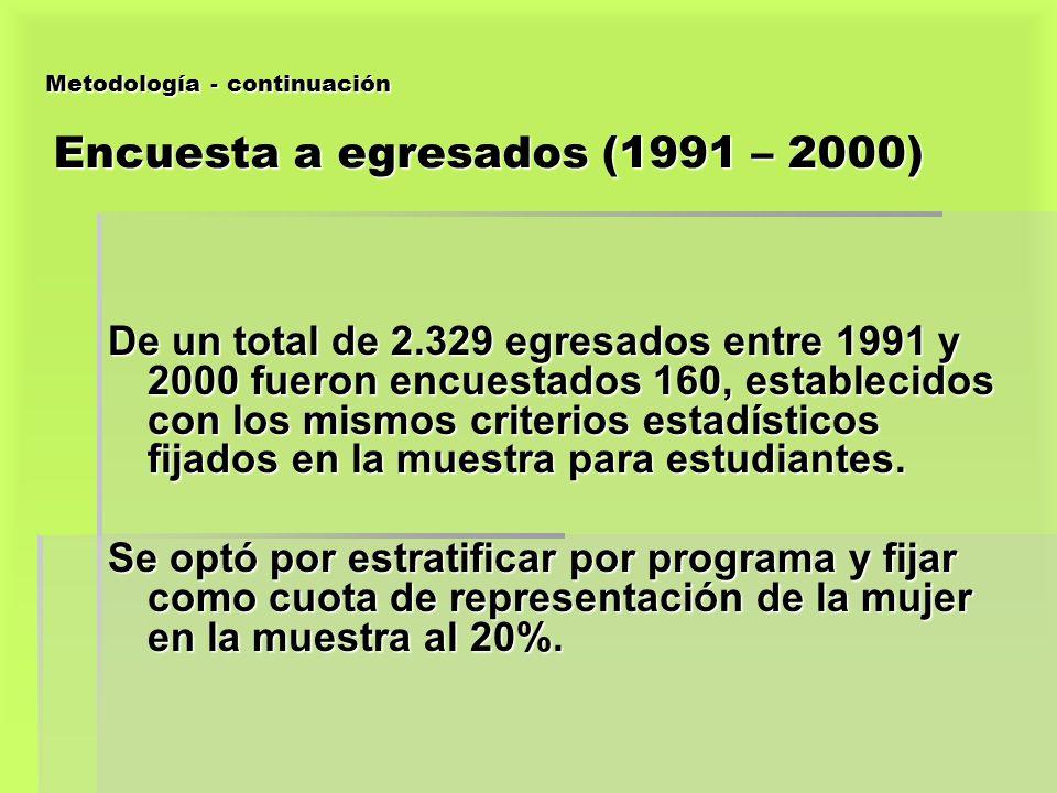 Metodología - continuación Encuesta a egresados (1991 – 2000)