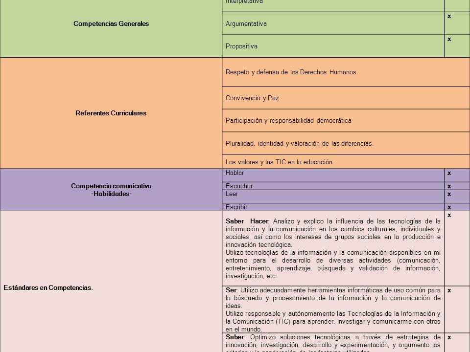 Competencias Generales Interpretativa x Argumentativa