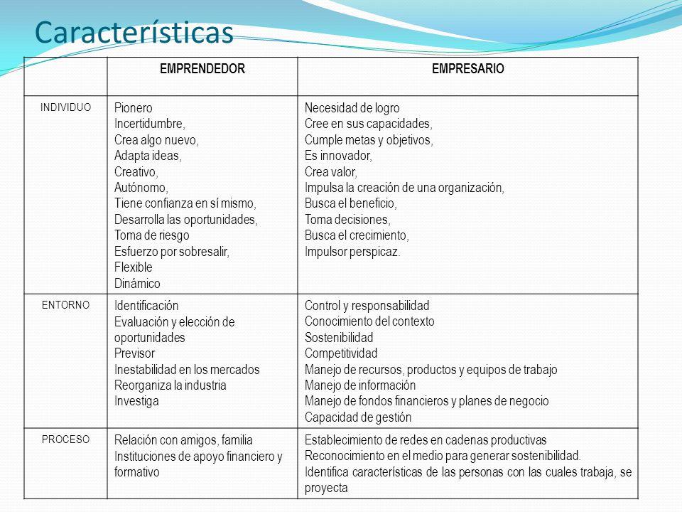 Características EMPRENDEDOR EMPRESARIO Pionero Incertidumbre,