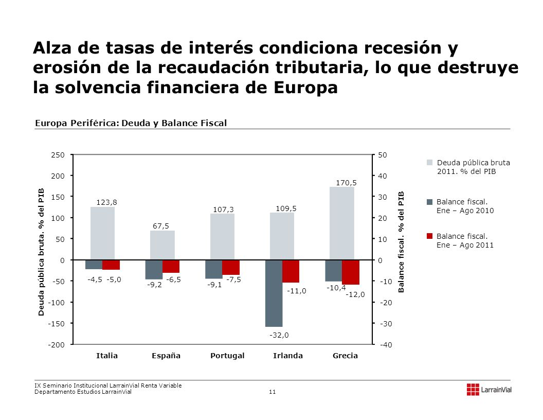 Europa Periférica: Deuda y Balance Fiscal
