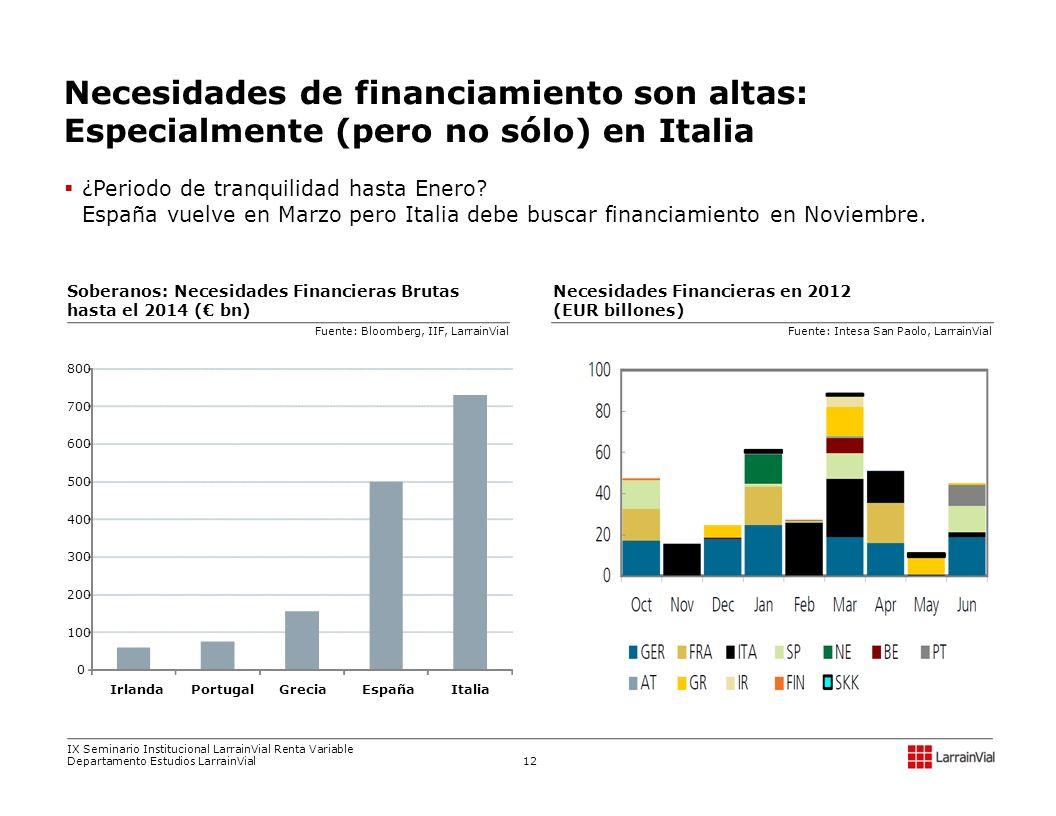 Necesidades de financiamiento son altas: Especialmente (pero no sólo) en Italia
