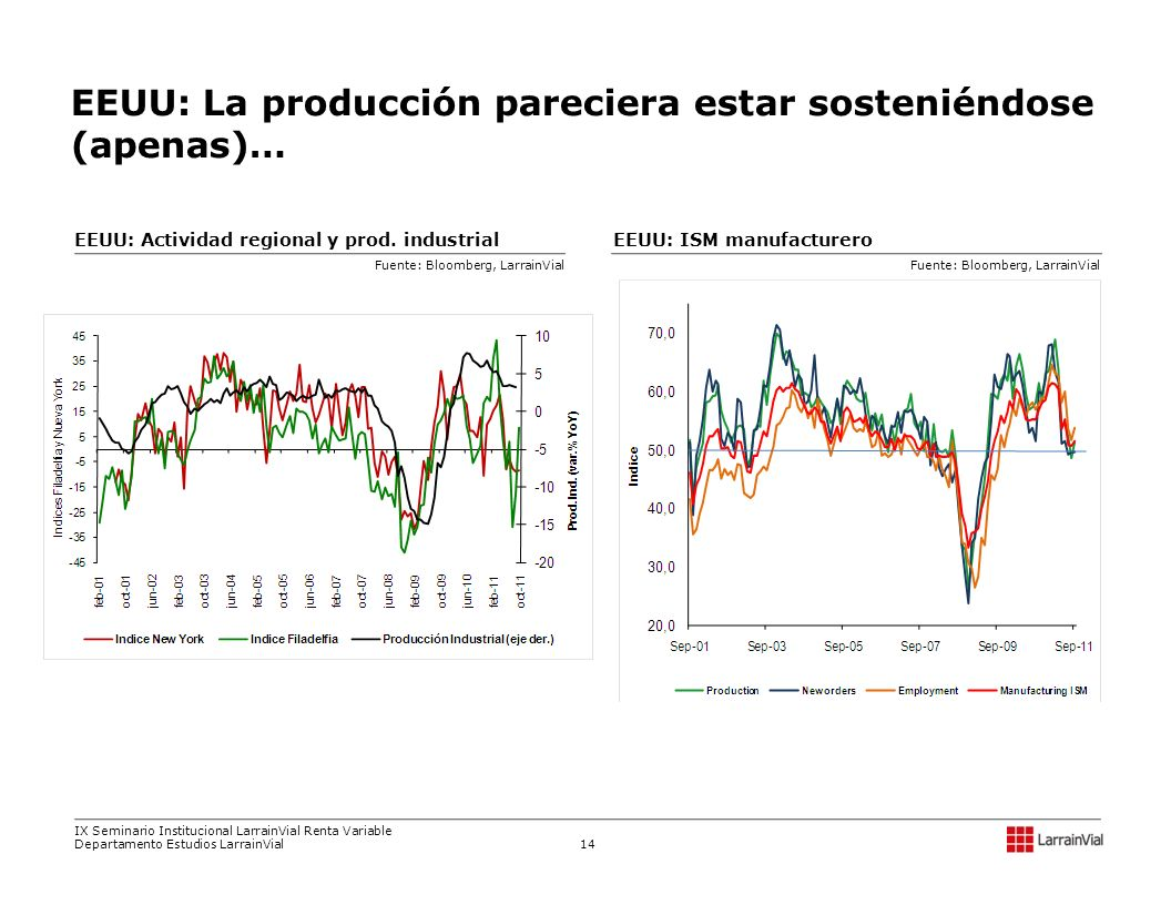 EEUU: La producción pareciera estar sosteniéndose (apenas)…