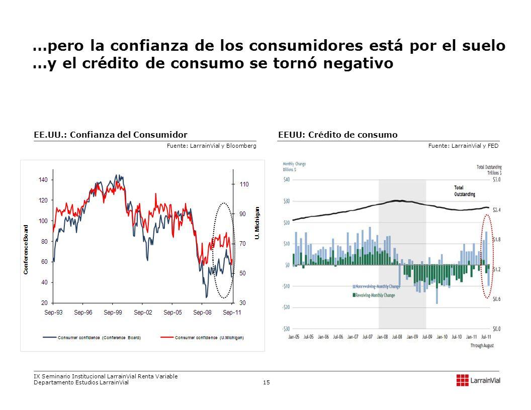 …pero la confianza de los consumidores está por el suelo