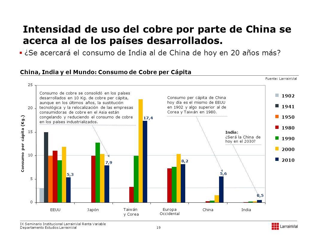 Consumo per cápita (Kg.)
