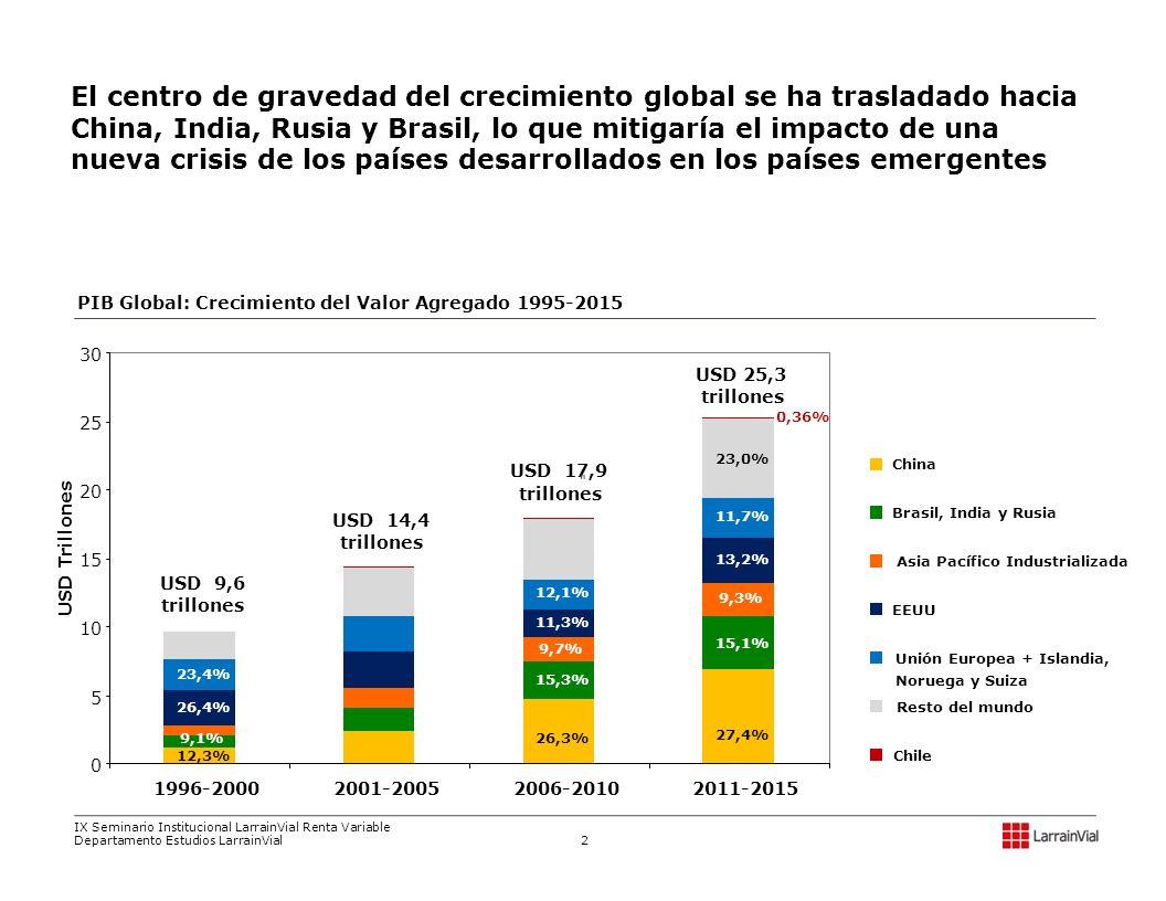 El centro de gravedad del crecimiento global se ha trasladado hacia China, India, Rusia y Brasil, lo que mitigaría el impacto de una nueva crisis de los países desarrollados en los países emergentes