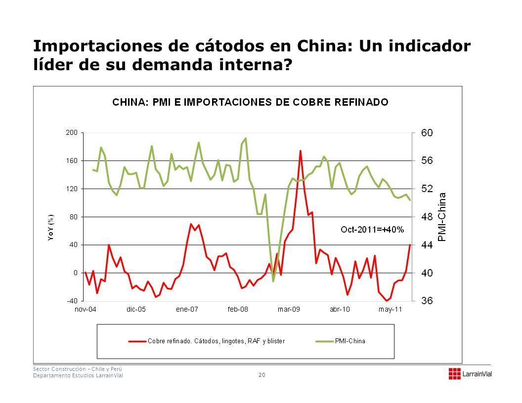 Importaciones de cátodos en China: Un indicador líder de su demanda interna