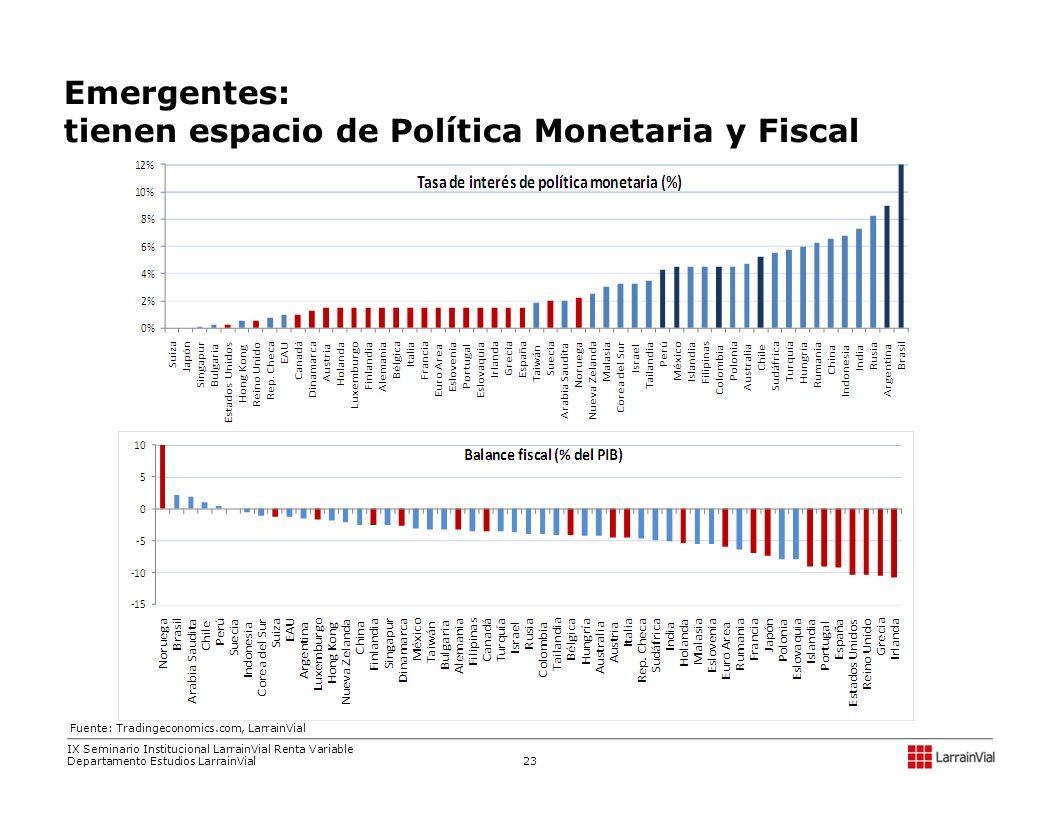 tienen espacio de Política Monetaria y Fiscal