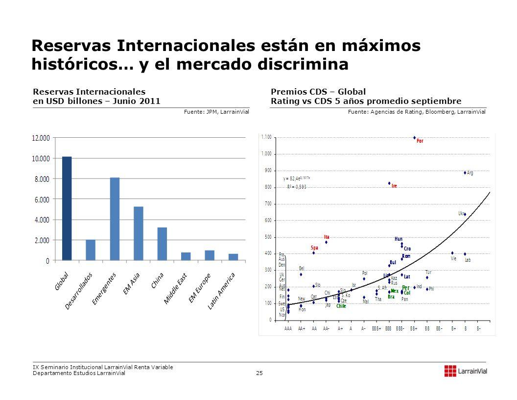 Reservas Internacionales están en máximos históricos… y el mercado discrimina