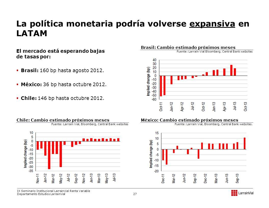 La política monetaria podría volverse expansiva en LATAM