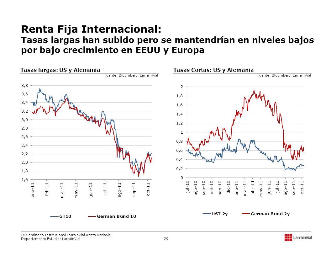 Renta Fija Internacional: Tasas largas han subido pero se mantendrían en niveles bajos por bajo crecimiento en EEUU y Europa