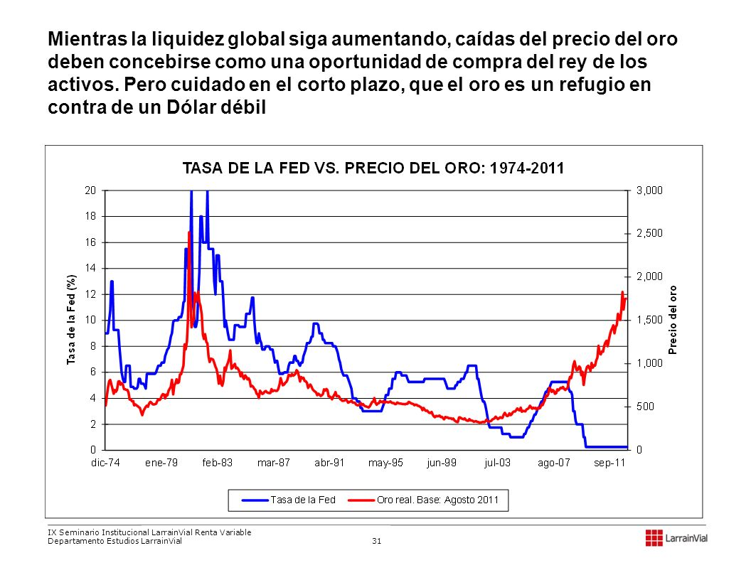 Mientras la liquidez global siga aumentando, caídas del precio del oro deben concebirse como una oportunidad de compra del rey de los activos. Pero cuidado en el corto plazo, que el oro es un refugio en contra de un Dólar débil