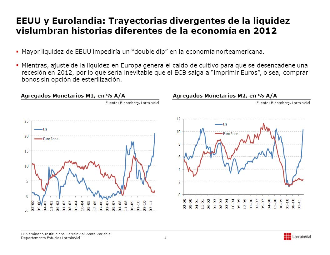 EEUU y Eurolandia: Trayectorias divergentes de la liquidez vislumbran historias diferentes de la economía en 2012