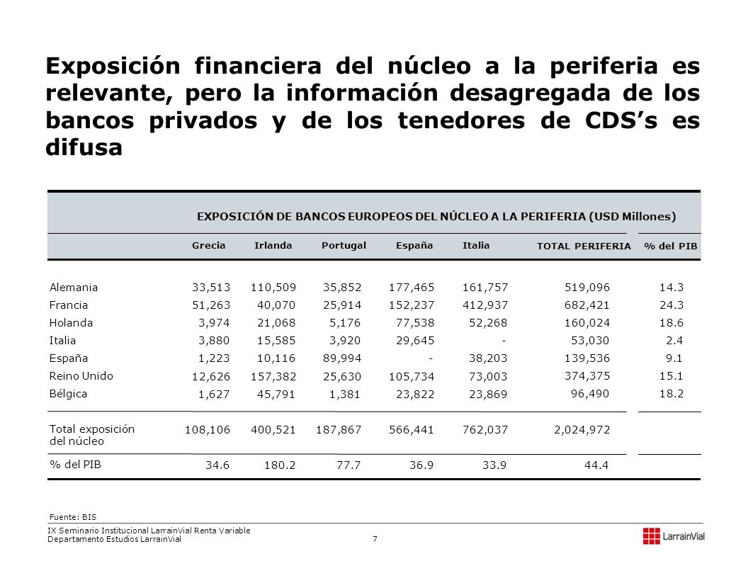 Exposición financiera del núcleo a la periferia es relevante, pero la información desagregada de los bancos privados y de los tenedores de CDS's es difusa