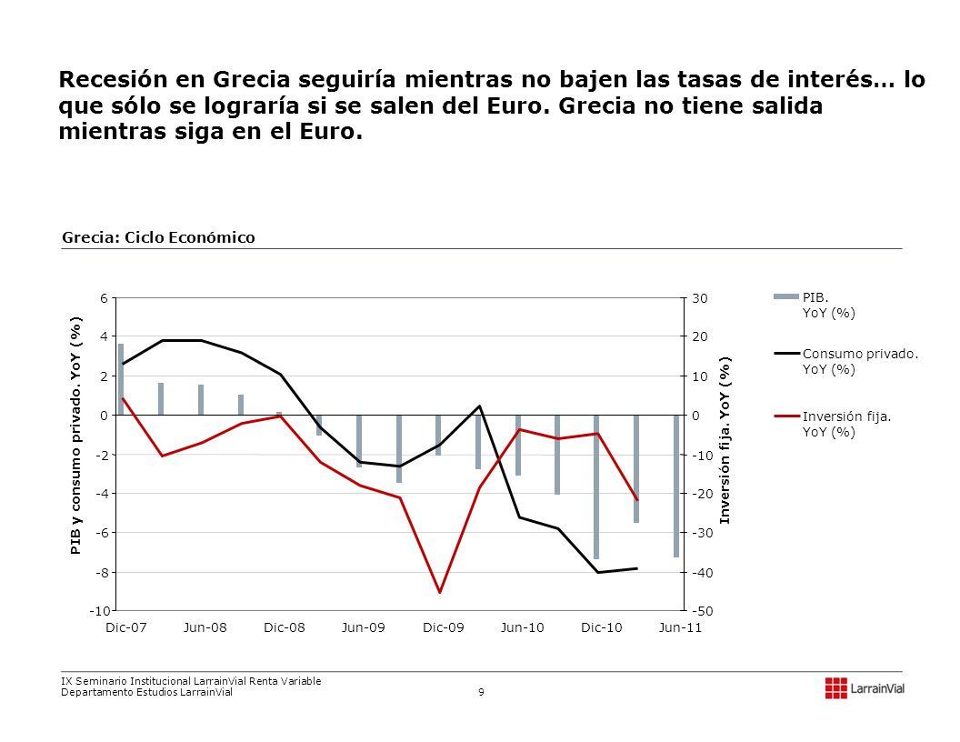 Grecia: Ciclo Económico