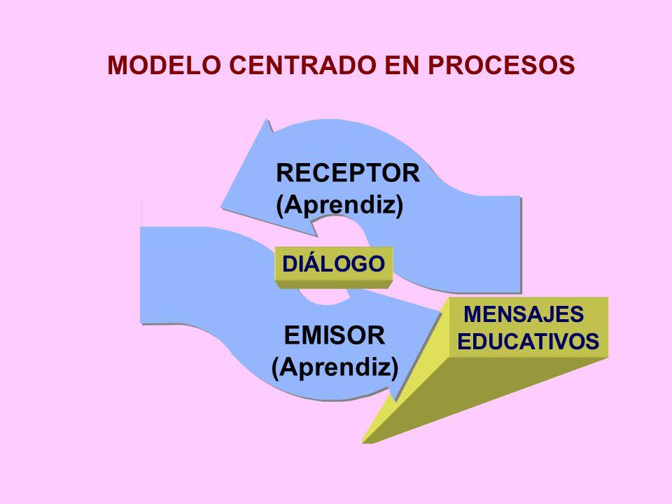 MODELO CENTRADO EN PROCESOS