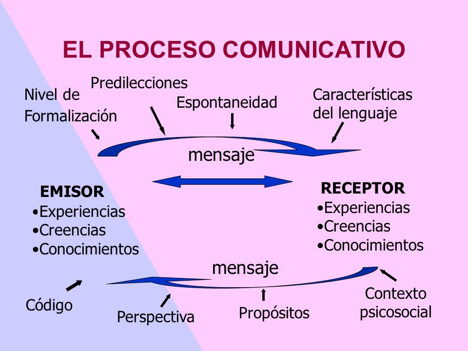 EL PROCESO COMUNICATIVO