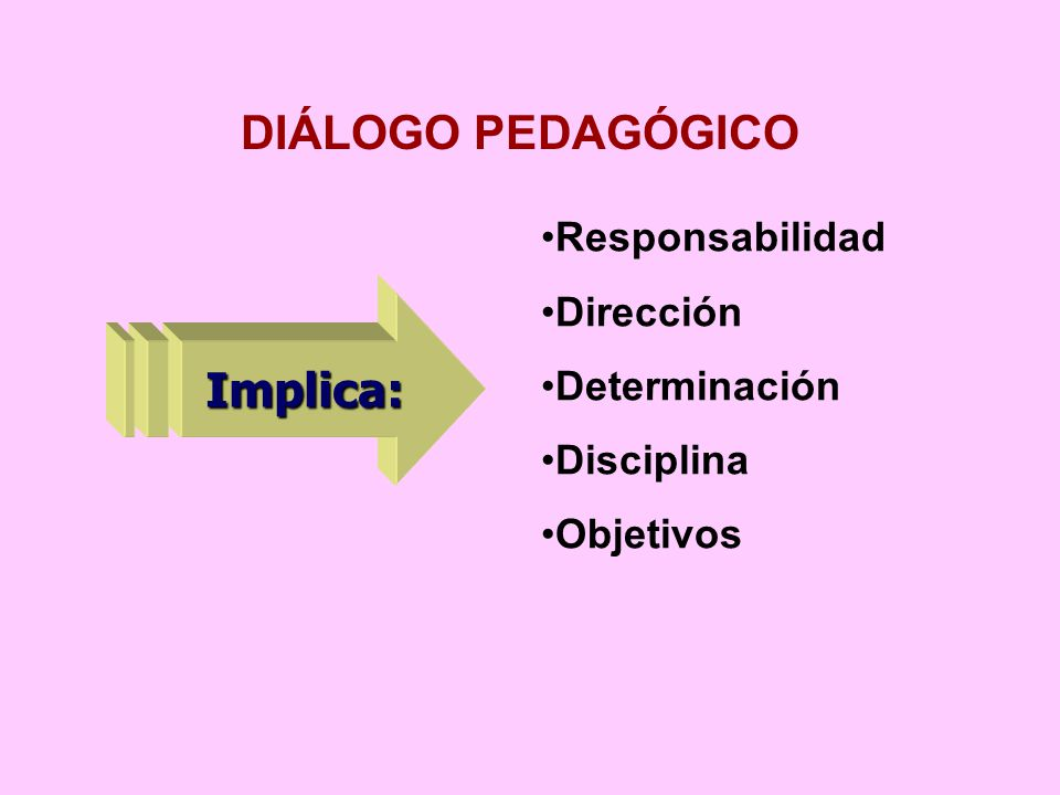 DIÁLOGO PEDAGÓGICO Implica: Responsabilidad Dirección Determinación