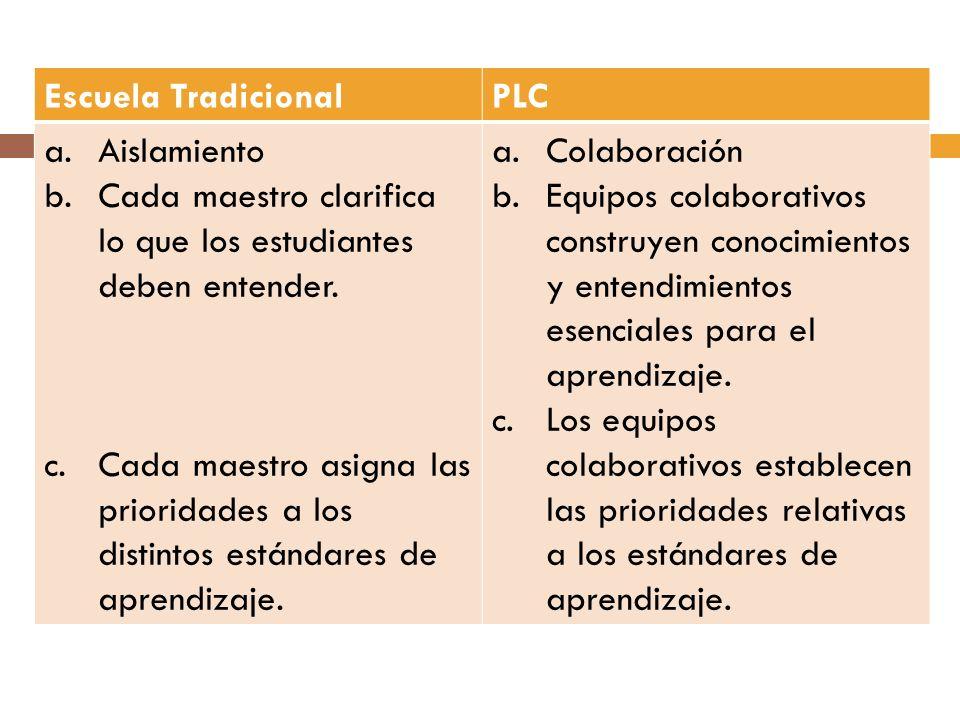 Escuela Tradicional PLC. Aislamiento. Cada maestro clarifica lo que los estudiantes deben entender.