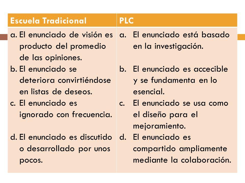 Escuela Tradicional PLC. El enunciado de visión es producto del promedio de las opiniones.