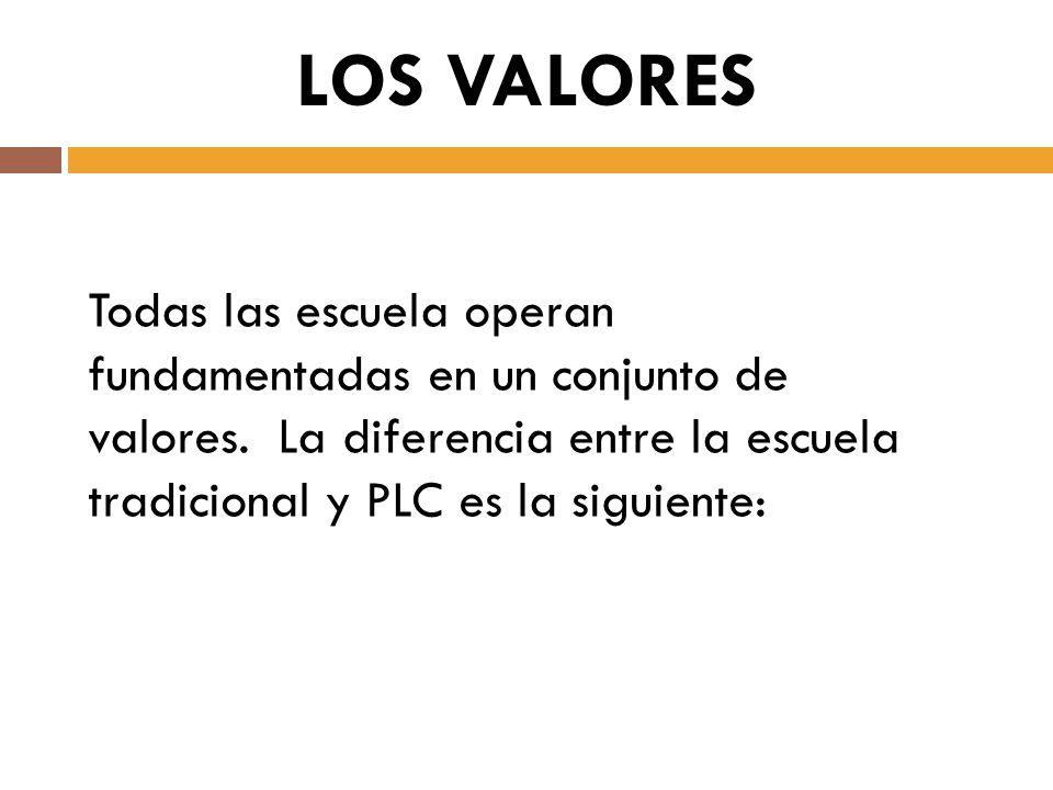 LOS VALORES Todas las escuela operan fundamentadas en un conjunto de valores.