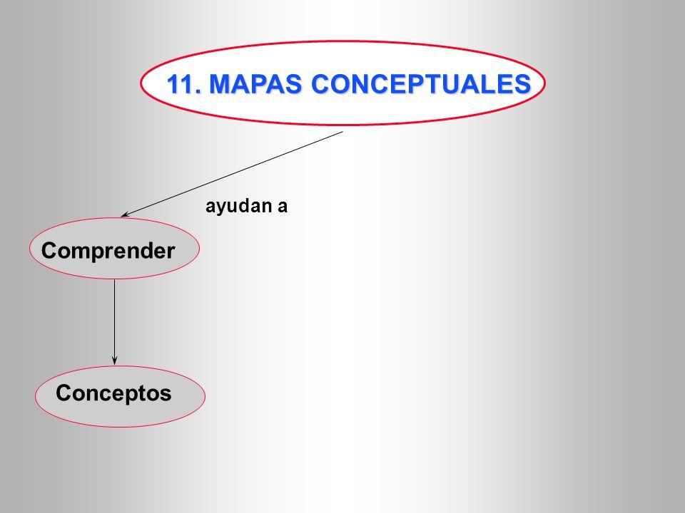 11. MAPAS CONCEPTUALES ayudan a Comprender Conceptos 14
