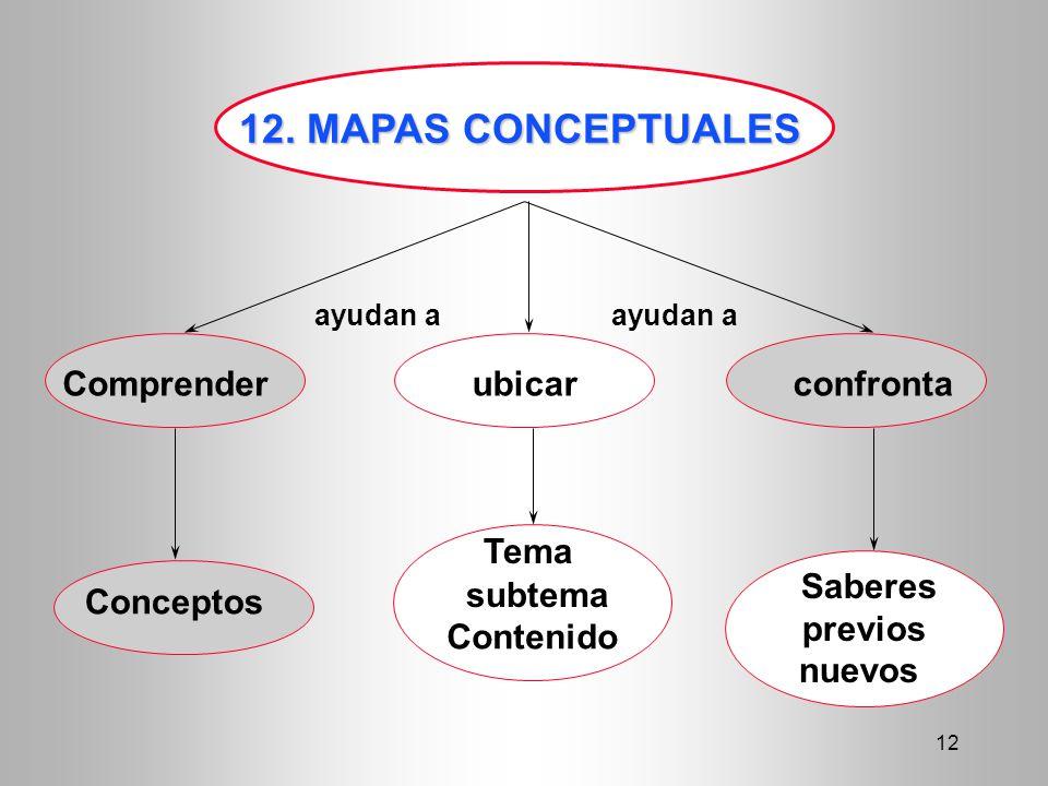 12. MAPAS CONCEPTUALES Comprender ubicar confronta Tema Saberes