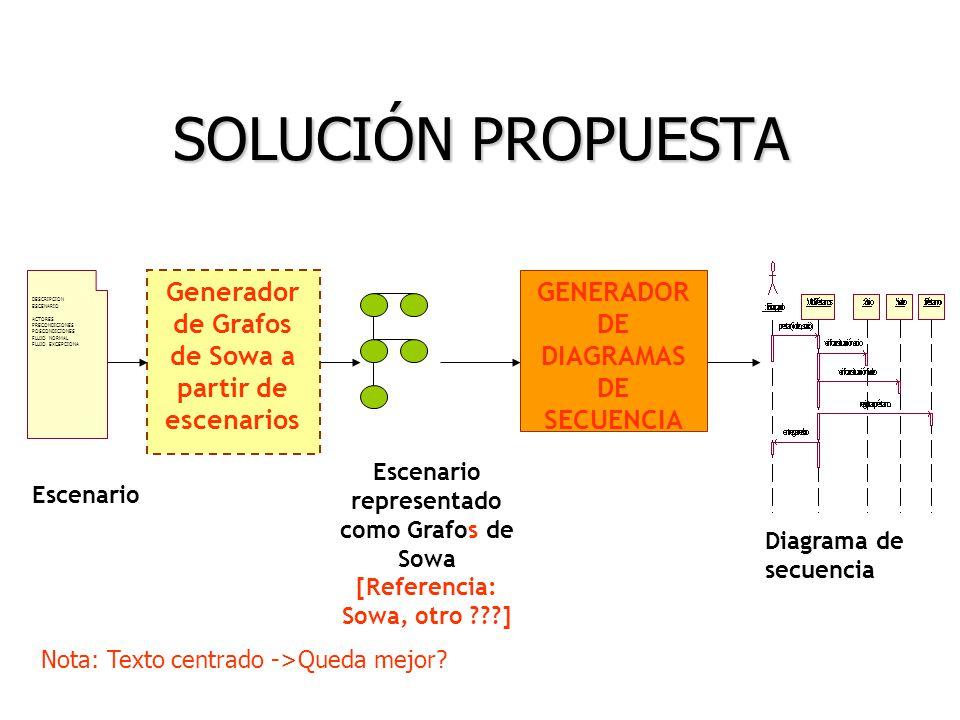 SOLUCIÓN PROPUESTA Generador de Grafos de Sowa a partir de escenarios