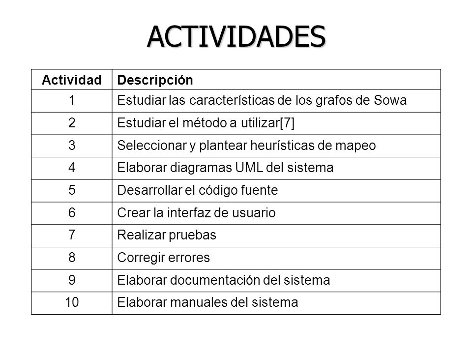 ACTIVIDADES Actividad Descripción 1