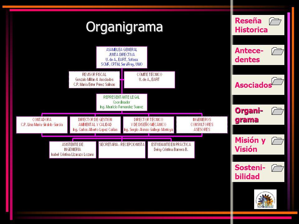 Organigrama Reseña Historica Antece-dentes Asociados Organi-grama