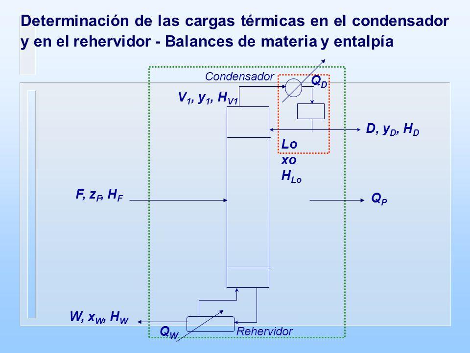 Determinación de las cargas térmicas en el condensador y en el rehervidor - Balances de materia y entalpía