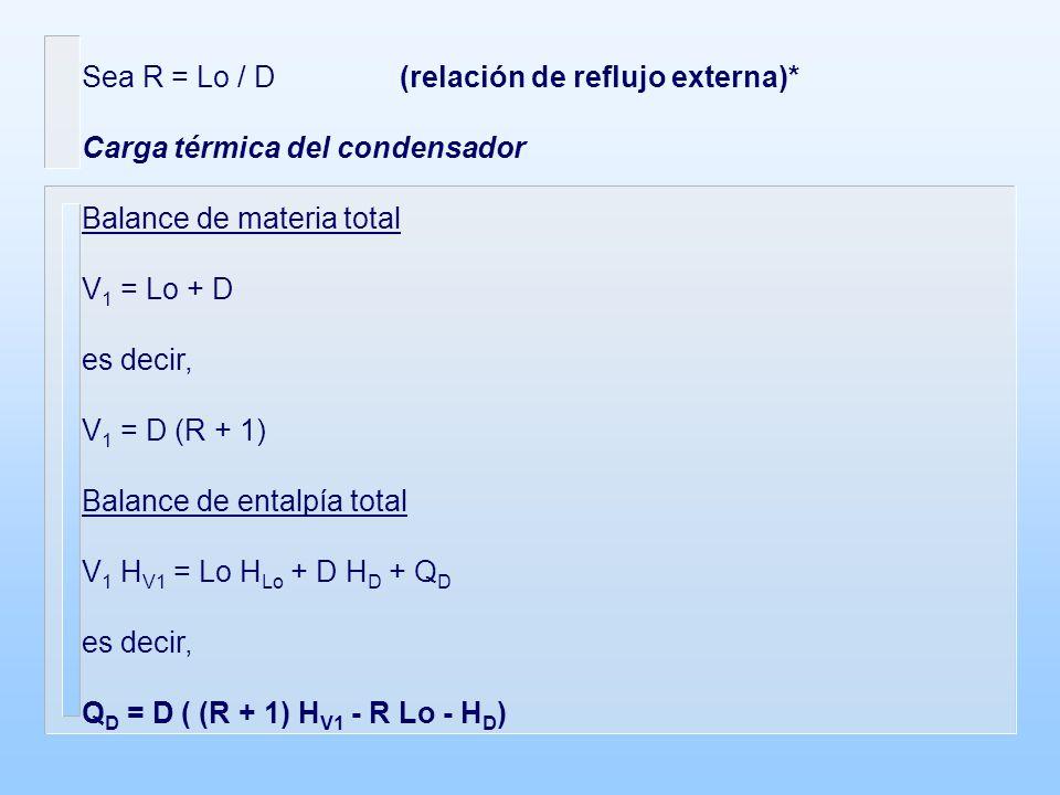 Sea R = Lo / D (relación de reflujo externa)*