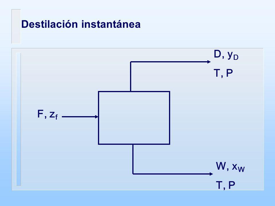 Destilación instantánea