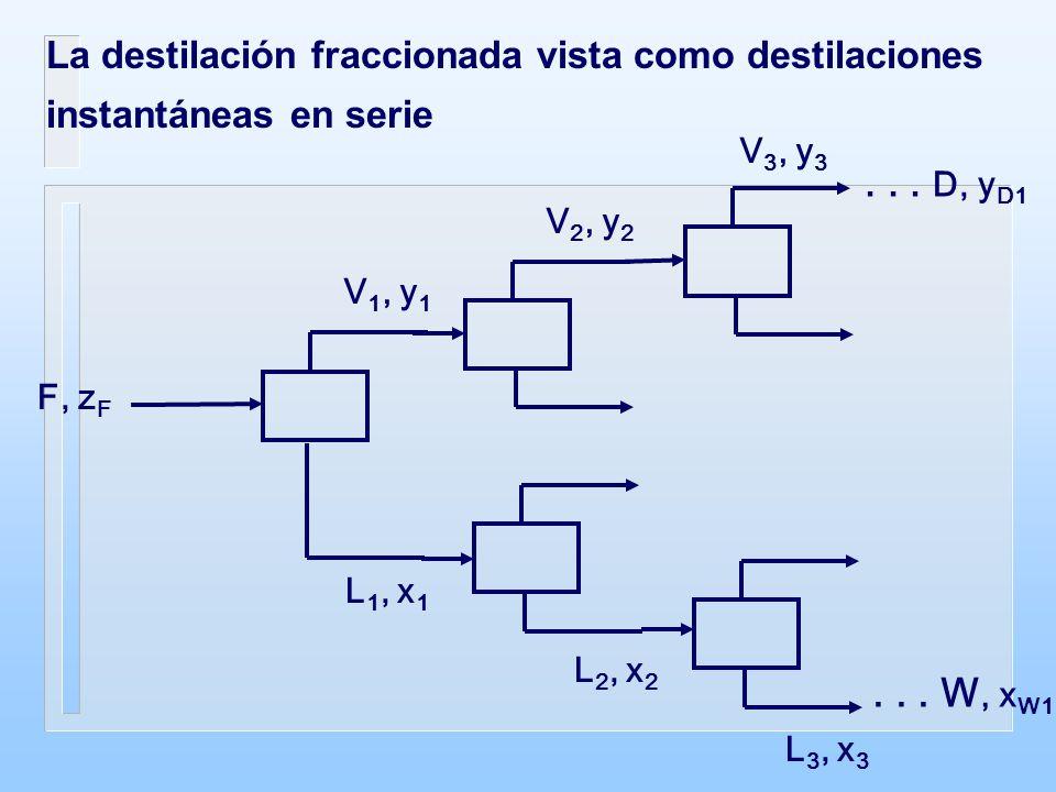 La destilación fraccionada vista como destilaciones instantáneas en serie