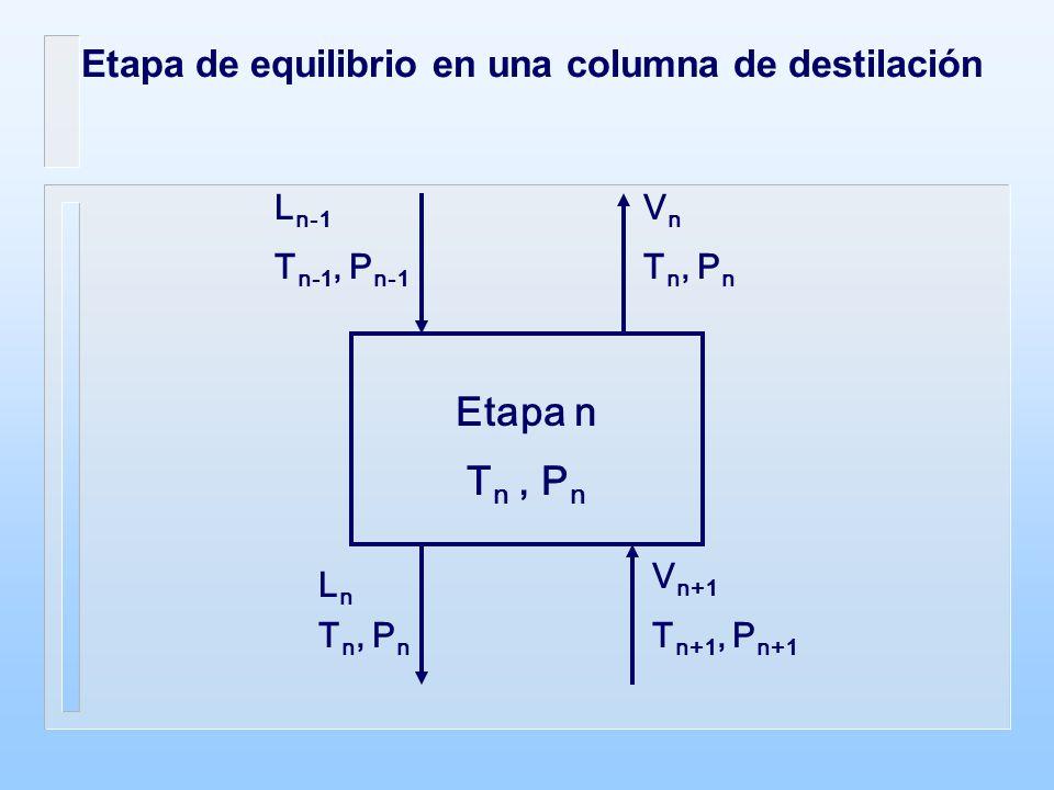 Etapa n Tn , Pn Etapa de equilibrio en una columna de destilación Ln-1