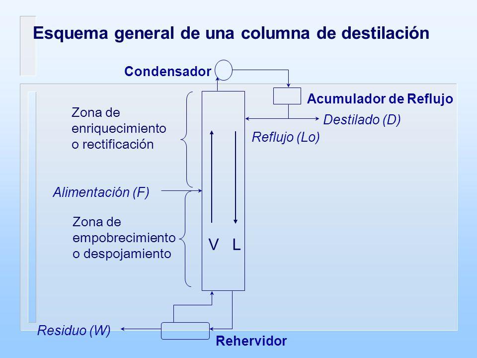 Esquema general de una columna de destilación