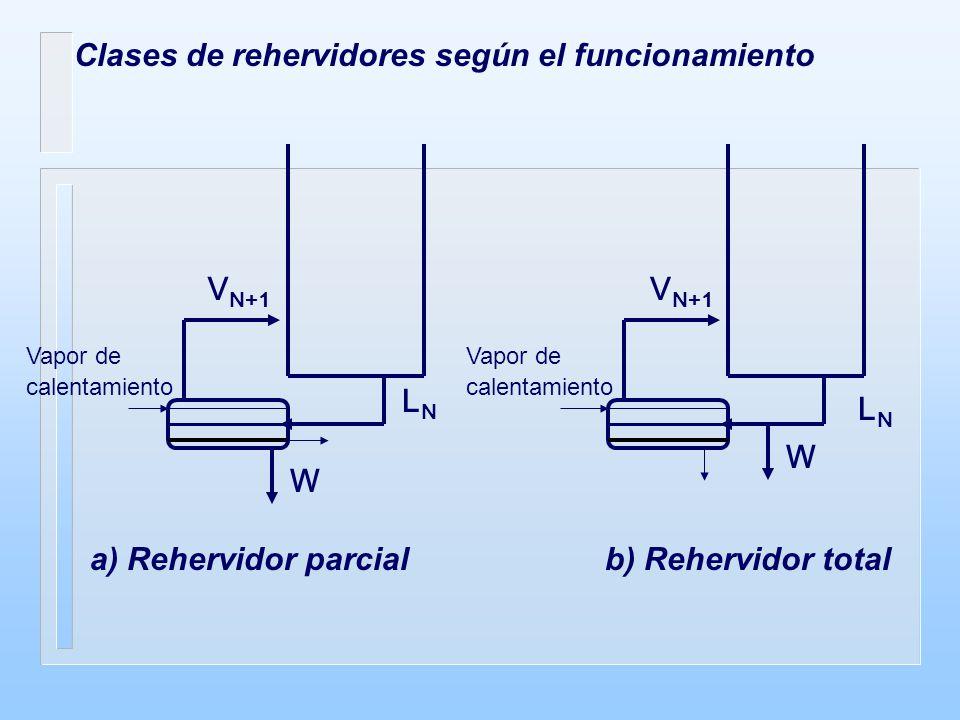 Clases de rehervidores según el funcionamiento