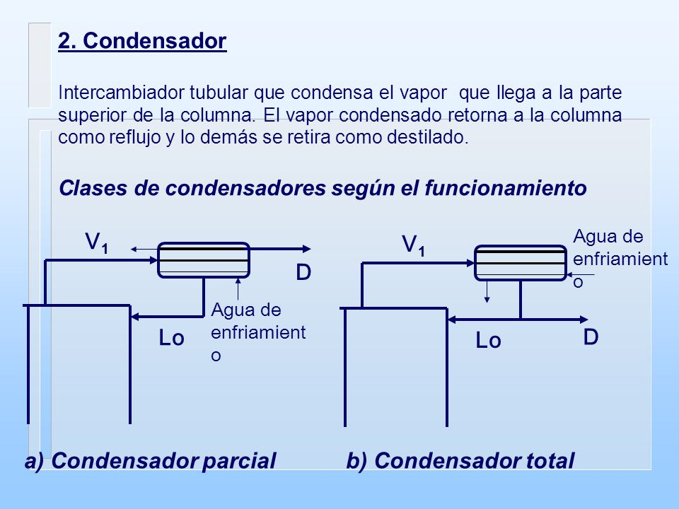 a) Condensador parcial b) Condensador total
