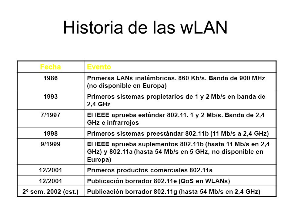 Historia de las wLAN Fecha Evento 1986