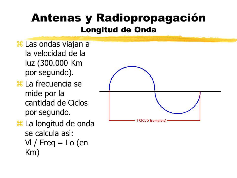 Antenas y Radiopropagación Longitud de Onda