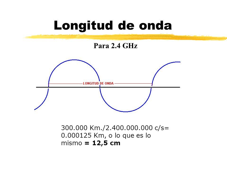 Longitud de onda Para 2.4 GHz