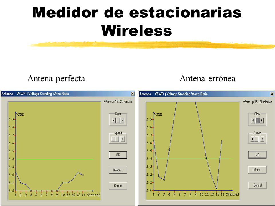 Medidor de estacionarias Wireless