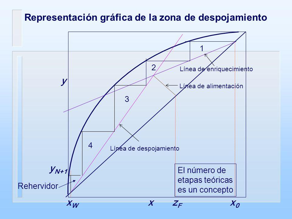 Representación gráfica de la zona de despojamiento