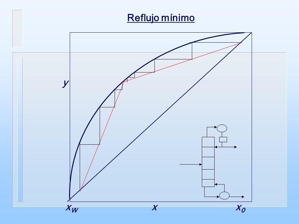 Reflujo mínimo xW x y x0
