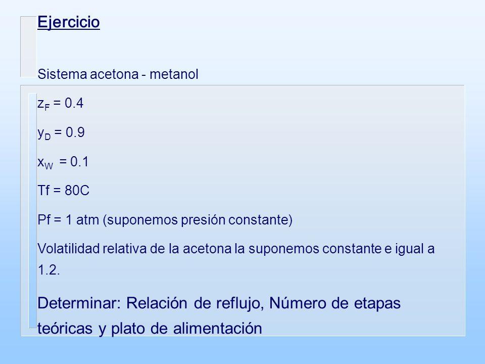 Ejercicio Sistema acetona - metanol. zF = 0.4. yD = 0.9. xW = 0.1. Tf = 80C. Pf = 1 atm (suponemos presión constante)