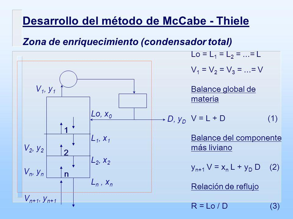 Desarrollo del método de McCabe - Thiele