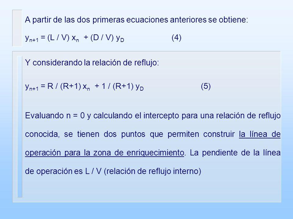 A partir de las dos primeras ecuaciones anteriores se obtiene: